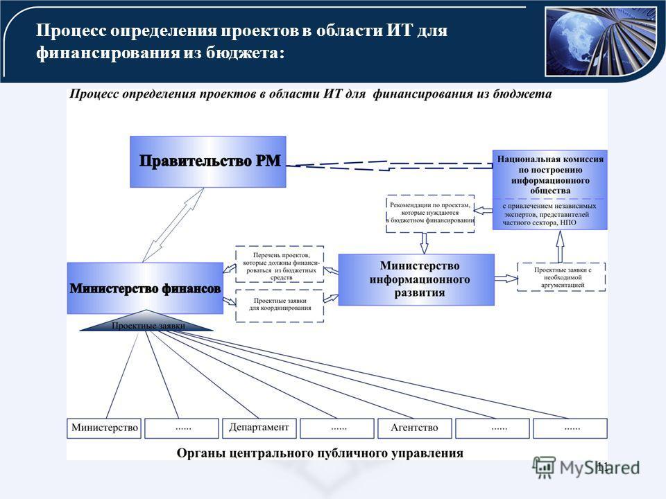 11 Процесс определения проектов в области ИТ для финансирования из бюджета: