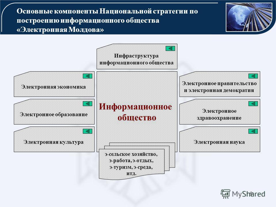 9 Основные компоненты Национальной стратегии по построению информационного общества «Электронная Молдова» Инфраструктура информационного общества Электронная экономика Электронное правительство и электронная демократия Электронное образование Электро