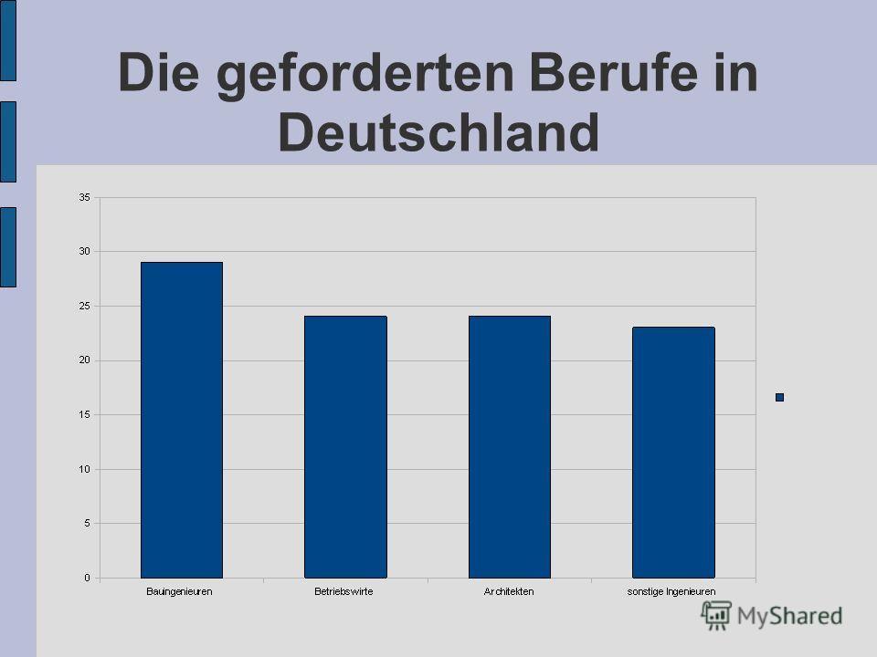 Die geforderten Berufe in Deutschland