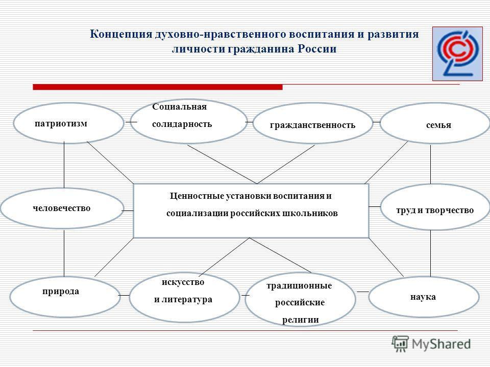 Воспитания и социализации российских