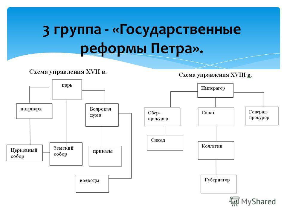 3 группа - «Государственные реформы Петра».