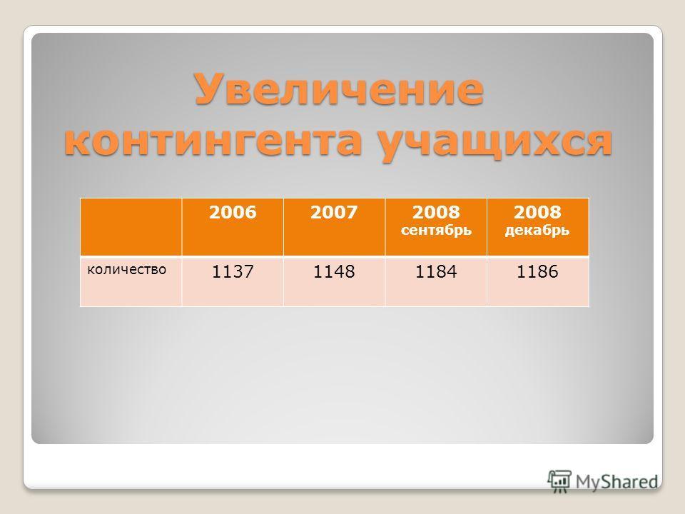 Увеличение контингента учащихся 200620072008 сентябрь 2008 декабрь количество 1137114811841186