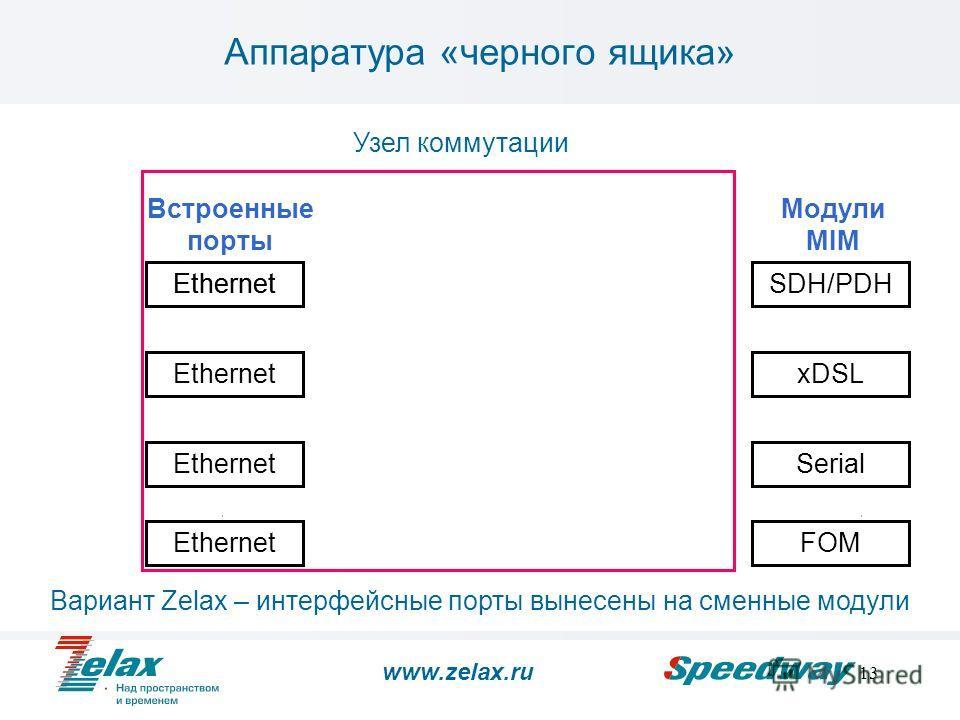 13 Аппаратура «черного ящика» Ethernet SDH/PDH xDSL Serial Встроенные порты Модули MIM EthernetFOM Узел коммутации Вариант Zelax – интерфейсные порты вынесены на сменные модули www.zelax.ru