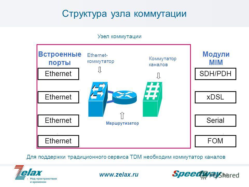 14 Структура узла коммутации Ethernet SDH/PDH xDSL Serial Встроенные порты Модули MIM EthernetFOM Узел коммутации Ethernet 802.1q Ethernet- коммутатор Коммутатор каналов Маршрутизатор Для поддержки традиционного сервиса TDM необходим коммутатор канал