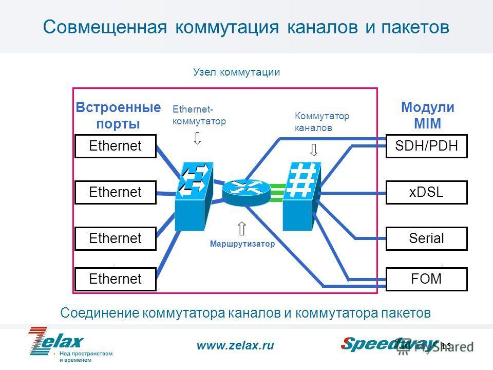 15 Совмещенная коммутация каналов и пакетов Ethernet SDH/PDH xDSL Serial Встроенные порты Модули MIM EthernetFOM Узел коммутации Ethernet 802.1q Ethernet- коммутатор Коммутатор каналов Маршрутизатор Соединение коммутатора каналов и коммутатора пакето