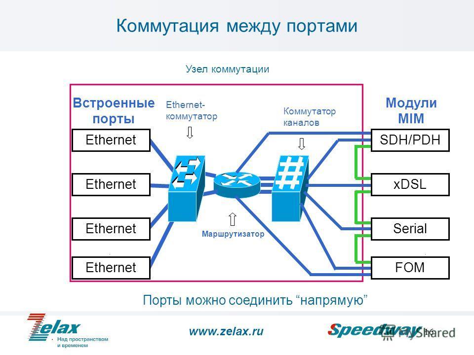 16 Коммутация между портами Ethernet SDH/PDH xDSL Serial Встроенные порты Модули MIM EthernetFOM Узел коммутации Ethernet 802.1q Ethernet- коммутатор Коммутатор каналов Маршрутизатор Порты можно соединить напрямую www.zelax.ru