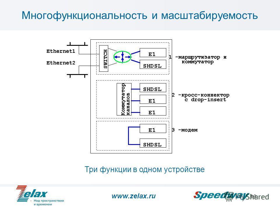 19 Многофункциональность и масштабируемость Три функции в одном устройстве www.zelax.ru