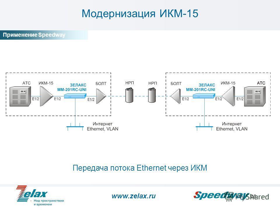 28 Модернизация ИКМ-15 Передача потока Ethernet через ИКМ www.zelax.ru Применение Speedway