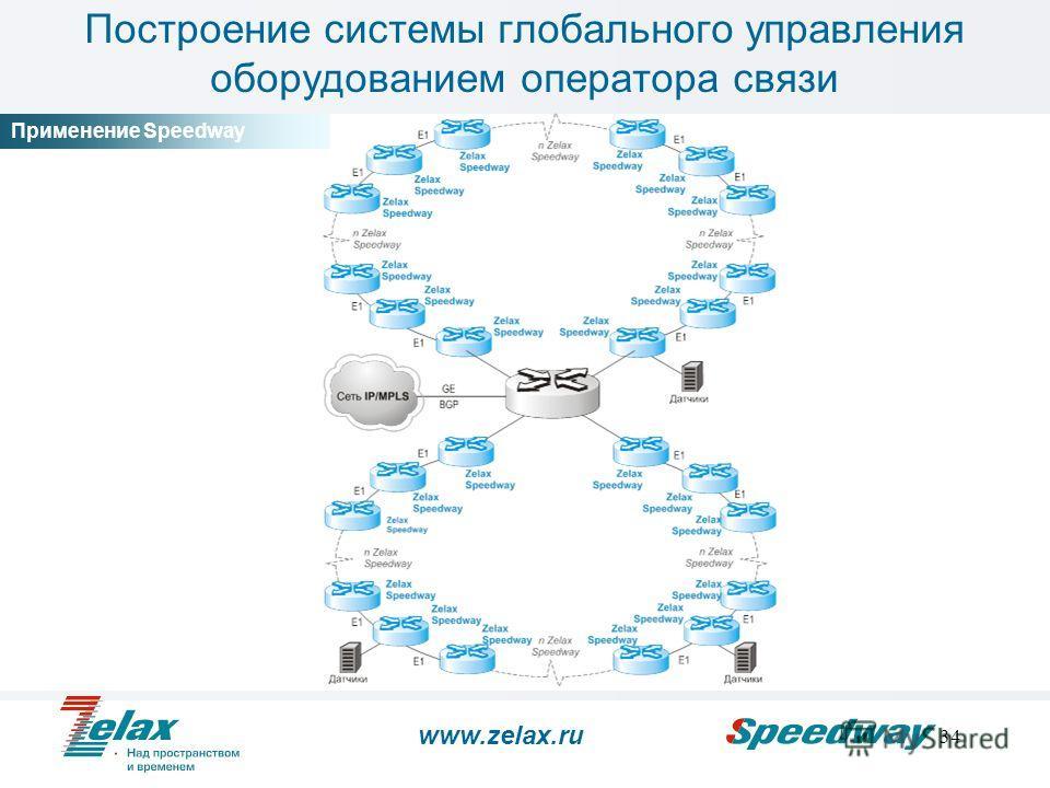 34 Применение Speedway www.zelax.ru Построение системы глобального управления оборудованием оператора связи