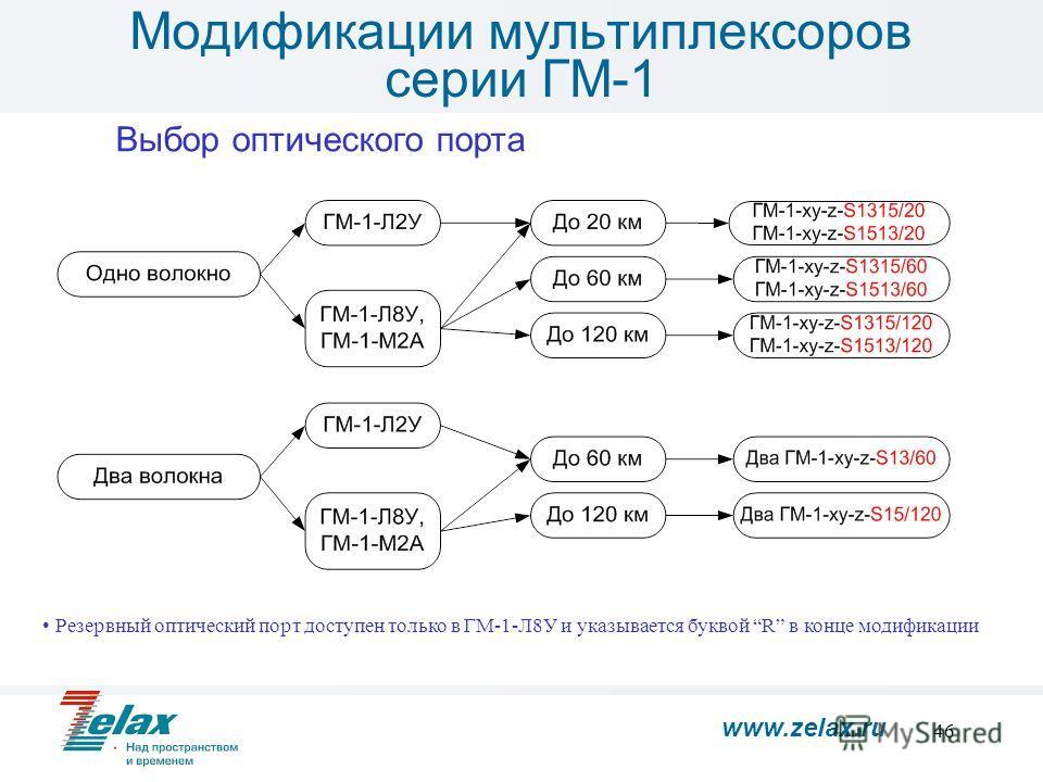 46 Модификации мультиплексоров серии ГМ-1 Выбор оптического порта Резервный оптический порт доступен только в ГМ-1-Л8У и указывается буквой R в конце модификации www.zelax.ru