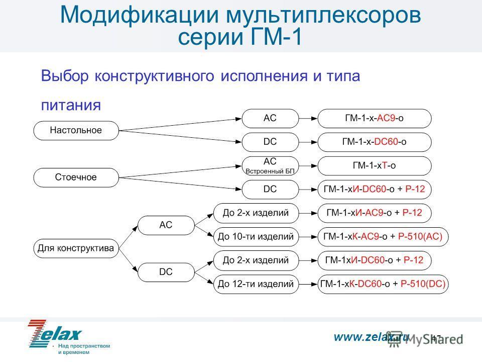 47 Модификации мультиплексоров серии ГМ-1 Выбор конструктивного исполнения и типа питания www.zelax.ru