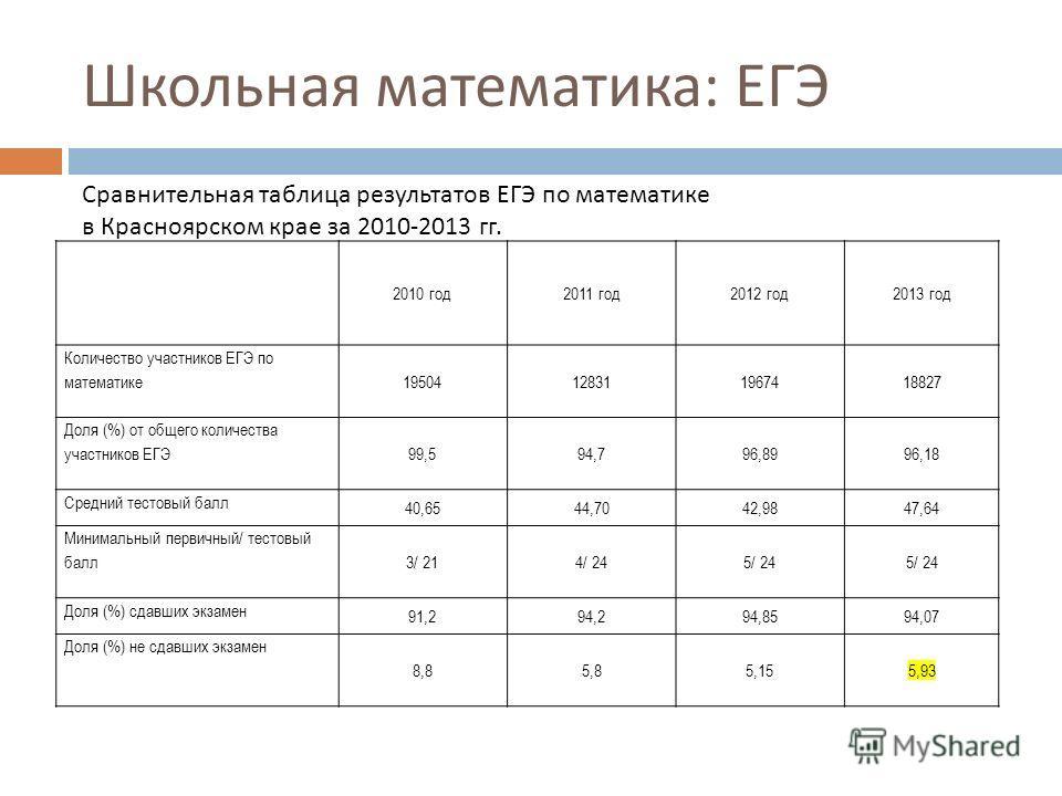 Школьная математика : ЕГЭ 2 Сравнительная таблица результатов ЕГЭ по математике в Красноярском крае за 2010-2013 гг. 2010 год2011 год2012 год2013 год Количество участников ЕГЭ по математике 19504128311967418827 Доля (%) от общего количества участнико