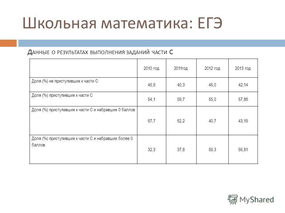 Школьная математика : ЕГЭ 3 2010 год2011год2012 год2013 год Доля (%) не приступивших к части С 45,940,345,042,14 Доля (%) приступивших к части С 54,159,755,057,86 Доля (%) приступавших к части С и набравших 0 баллов 67,762,240,743,19 Доля (%) приступ