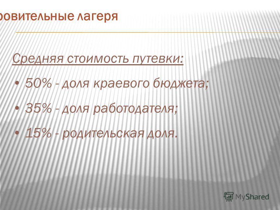 Средняя стоимость путевки: 50% - доля краевого бюджета; 35% - доля работодателя; 15% - родительская доля. Загородные оздоровительные лагеря