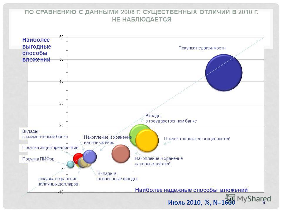 9 Наиболее надежные и наиболее выгодные способы вложения денег ПО СРАВНЕНИЮ С ДАННЫМИ 2008 Г. СУЩЕСТВЕННЫХ ОТЛИЧИЙ В 2010 Г. НЕ НАБЛЮДАЕТСЯ Июль 2010, %, N=1600