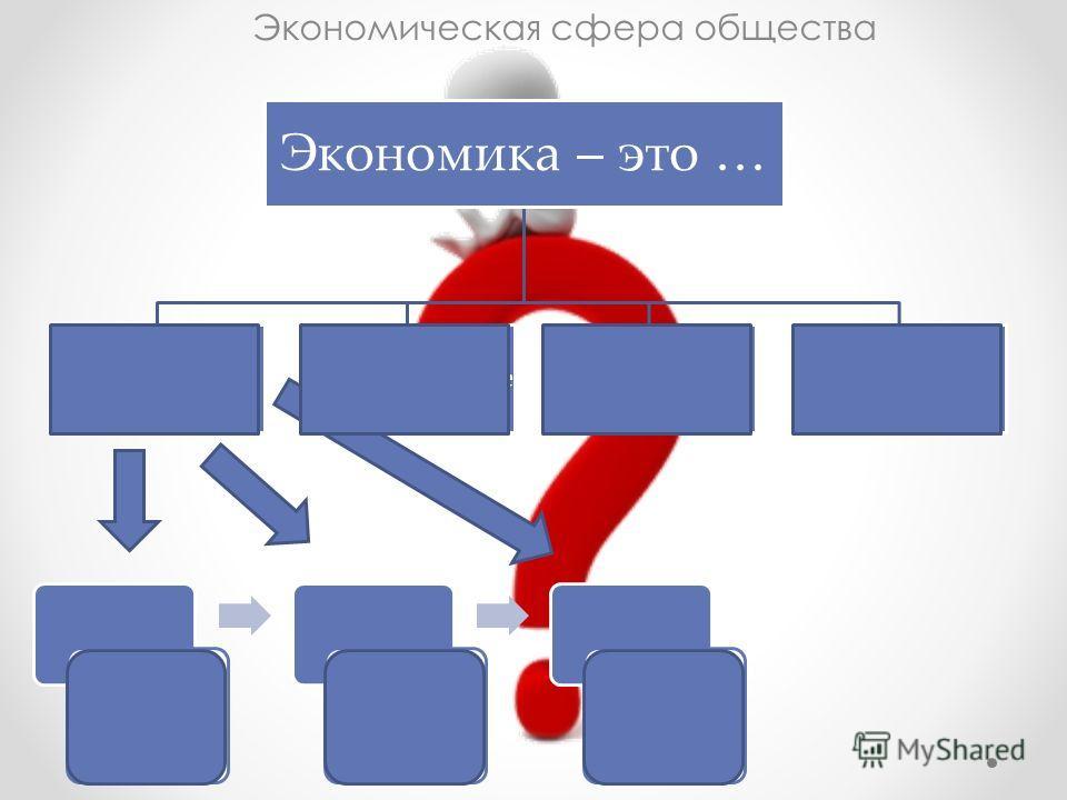 Экономика – это … производствоРаспределениеОбменПотребление Экономическая сфера общества Что?Как?Для кого?