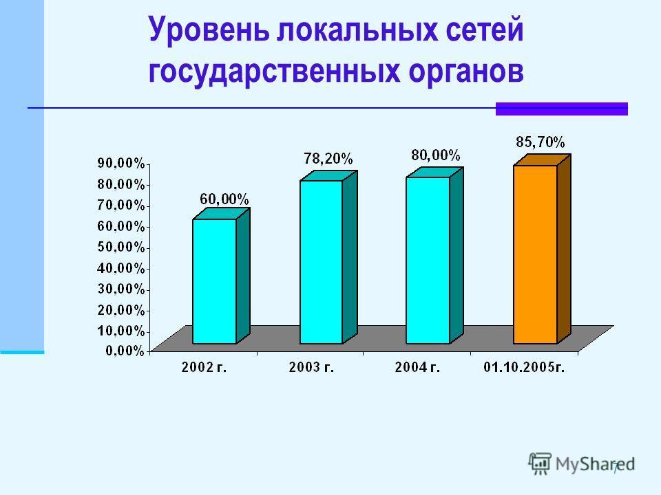 Уровень локальных сетей государственных органов 7