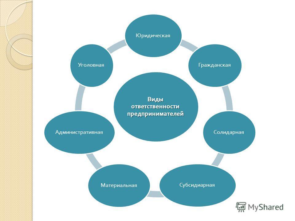 Виды ответственности предпринимателей ЮридическаяГражданскаяСолидарнаяСубсидиарнаяМатериальнаяАдминистративнаяУголовная