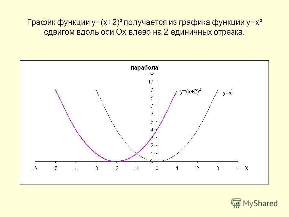 График функции у=(х+2)² получается из графика функции у=х² сдвигом вдоль оси Ох влево на 2 единичных отрезка.