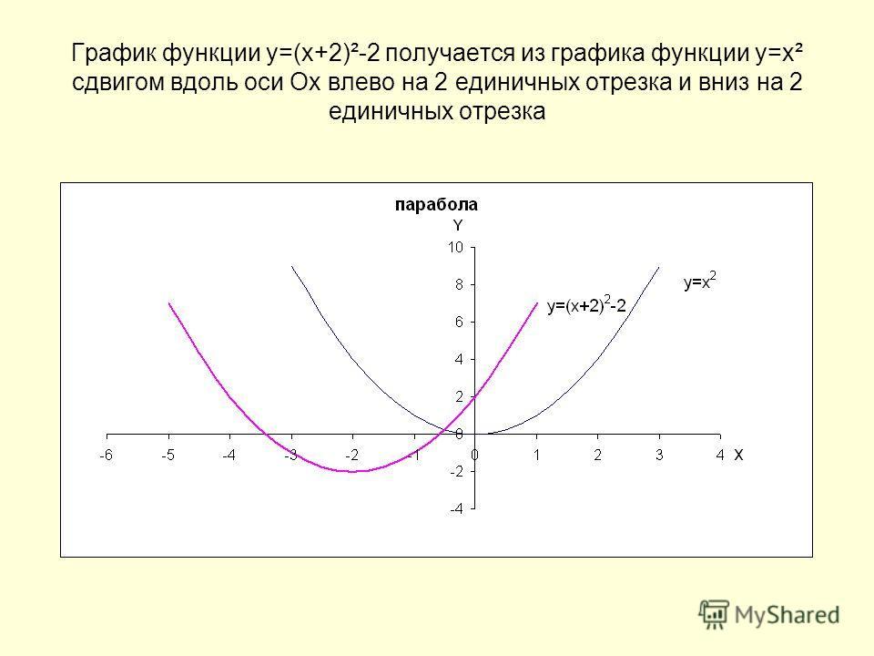 График функции у=(х+2)²-2 получается из графика функции у=х² сдвигом вдоль оси Ох влево на 2 единичных отрезка и вниз на 2 единичных отрезка