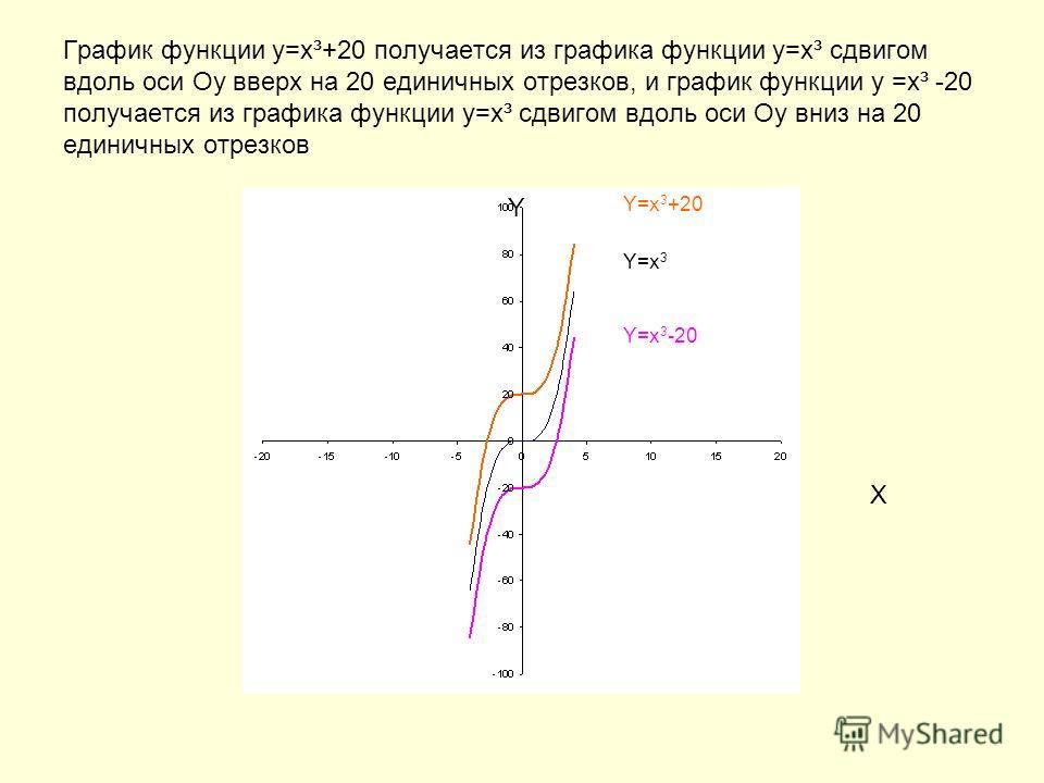 График функции у=х³+20 получается из графика функции у=х³ сдвигом вдоль оси Оу вверх на 20 единичных отрезков, и график функции у =х³ -20 получается из графика функции у=х³ сдвигом вдоль оси Оу вниз на 20 единичных отрезков Y X Y=x 3 Y=x 3 -20 Y=x 3