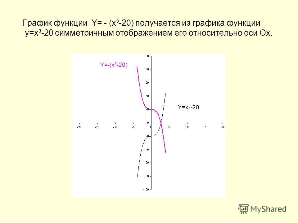 График функции Y= - (x³-20) получается из графика функции у=х³-20 симметричным отображением его относительно оси Ох. Y=-(x 3 -20) Y=x 3 -20