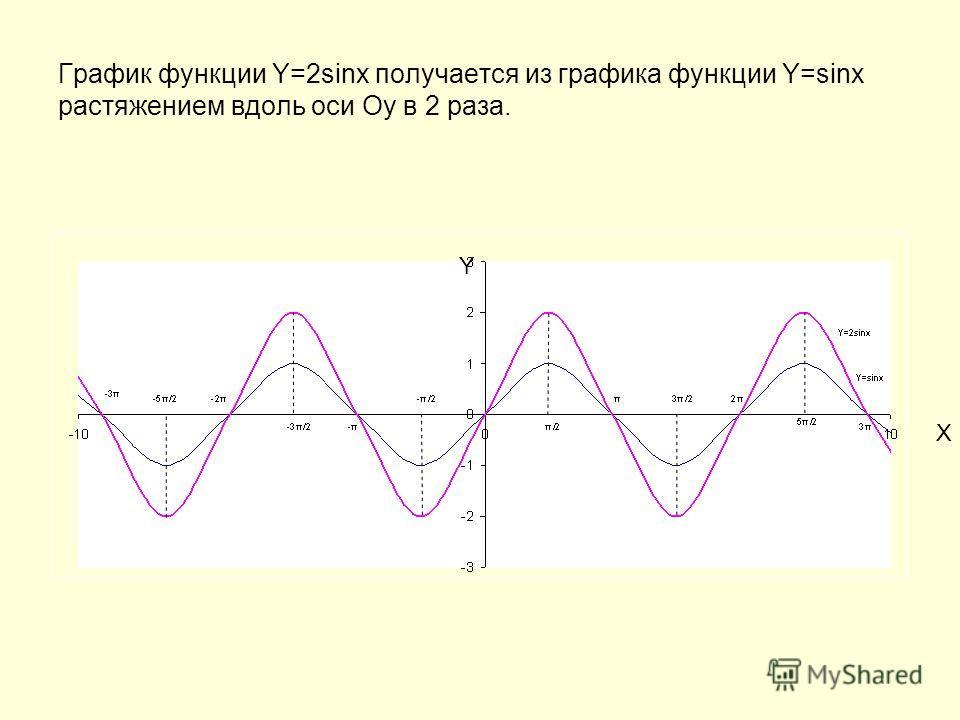 График функции Y=2sinx получается из графика функции Y=sinx растяжением вдоль оси Оу в 2 раза. Y X