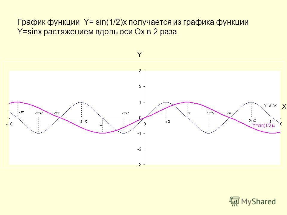 График функции Y= sin(1/2)x получается из графика функции Y=sinx растяжением вдоль оси Ох в 2 раза. Y X