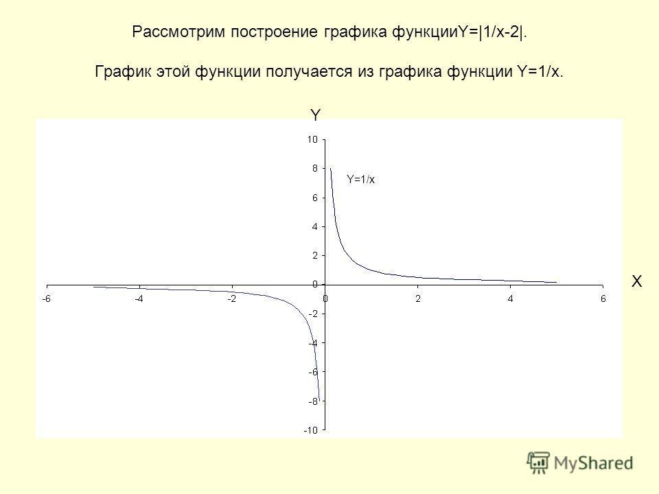 Рассмотрим построение графика функцииY=|1/x-2|. График этой функции получается из графика функции Y=1/x. Y X Y=1/x