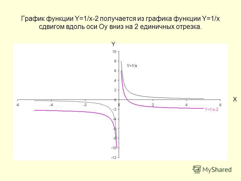 График функции Y=1/x-2 получается из графика функции Y=1/x сдвигом вдоль оси Оу вниз на 2 единичных отрезка. Y X Y=1/x Y=1/x-2