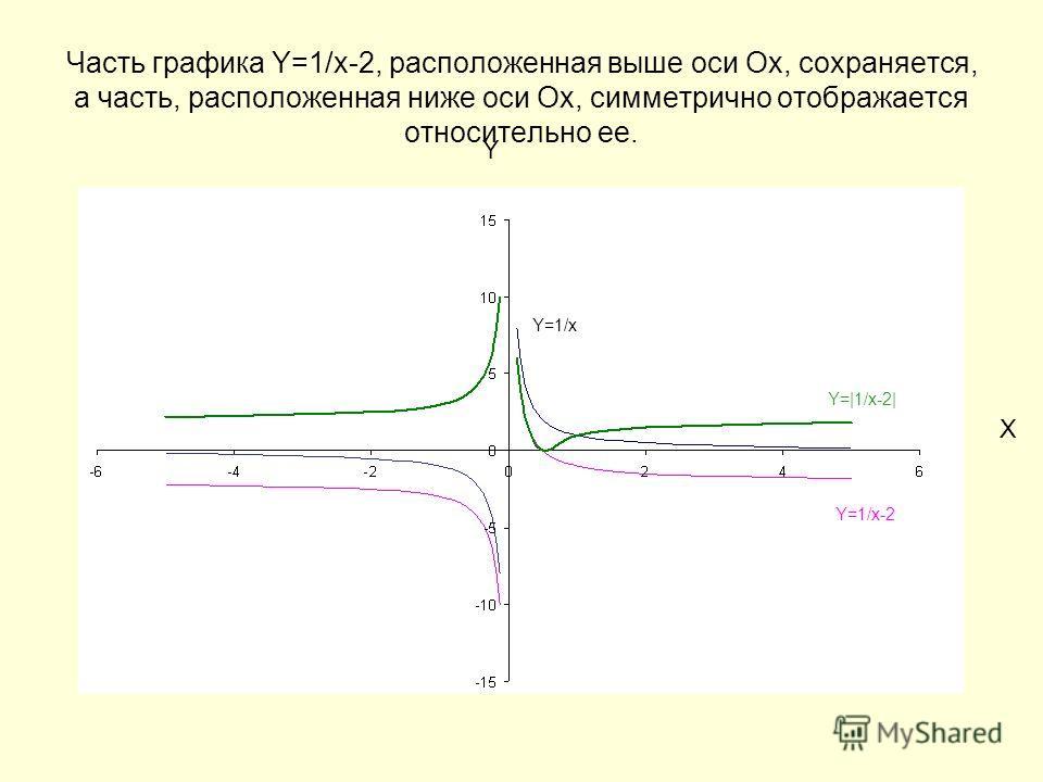 Часть графика Y=1/x-2, расположенная выше оси Ох, сохраняется, а часть, расположенная ниже оси Ох, симметрично отображается относительно ее. Y X Y=1/x Y=1/x-2 Y=|1/x-2|