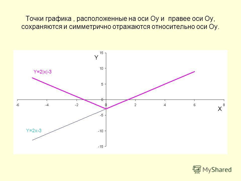 Точки графика, расположенные на оси Оу и правее оси Оу, сохраняются и симметрично отражаются относительно оси Оу. Y X Y=2x-3 Y=2|x|-3