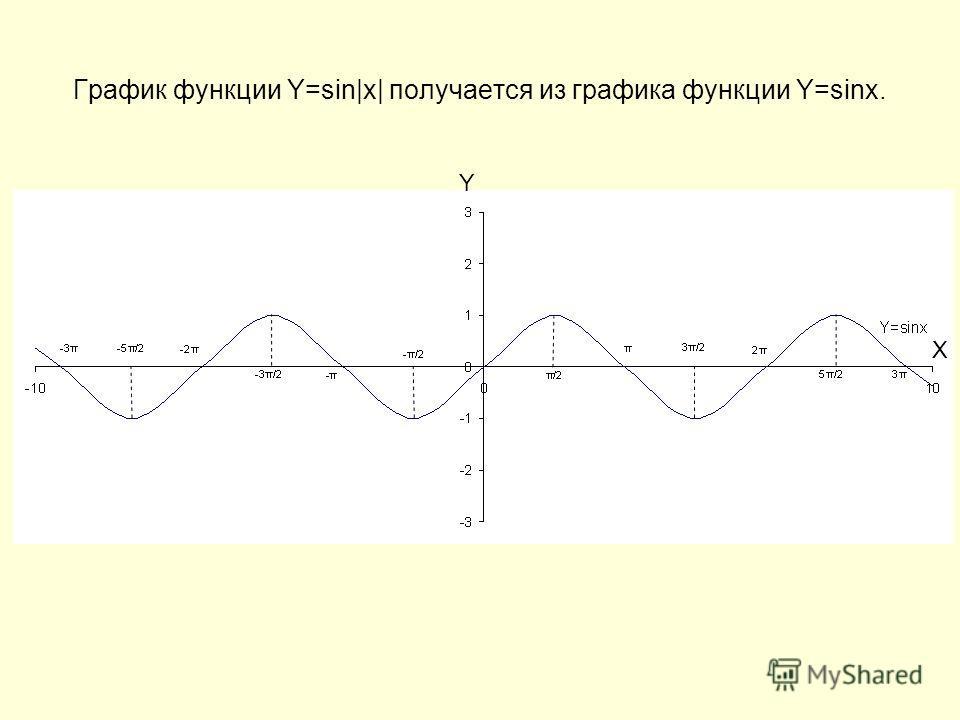График функции Y=sin|x| получается из графика функции Y=sinx. Y X