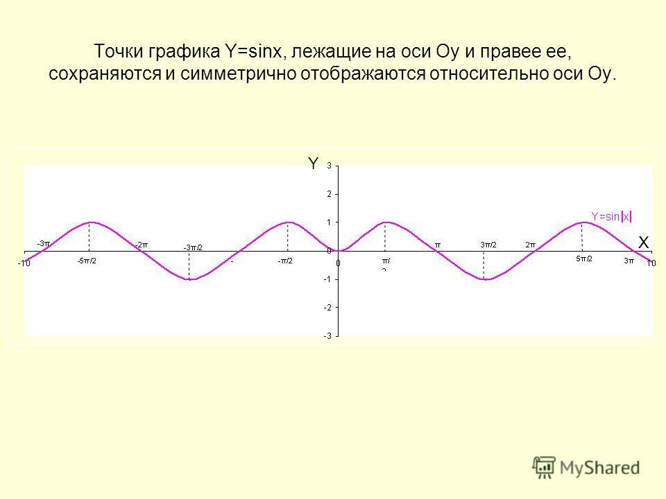 Точки графика Y=sinx, лежащие на оси Оу и правее ее, сохраняются и симметрично отображаются относительно оси Оу. Y X