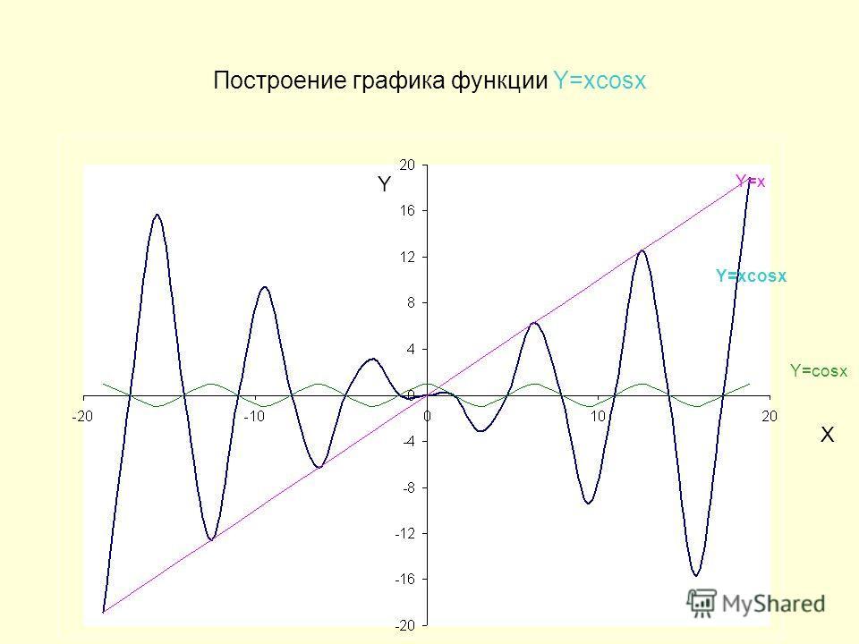 Построение графика функции Y=xcosx Y=x Y=xcosx Y=cosx Y X