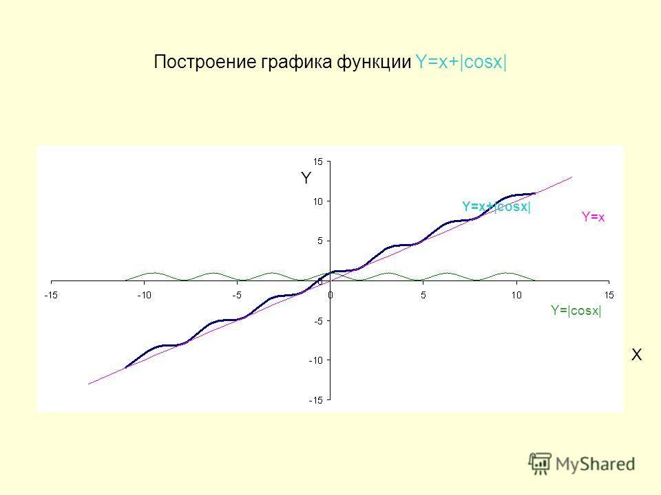 Построение графика функции Y=x+|cosx| Y=x Y=x+|cosx| Y=|cosx| Y X