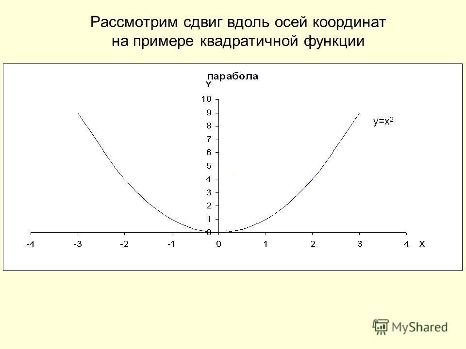 Рассмотрим сдвиг вдоль осей координат на примере квадратичной функции y=x 2