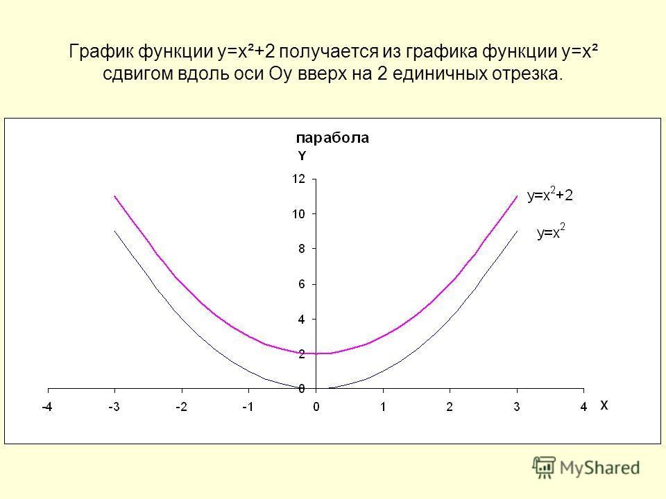 График функции у=х²+2 получается из графика функции у=х² сдвигом вдоль оси Оу вверх на 2 единичных отрезка.