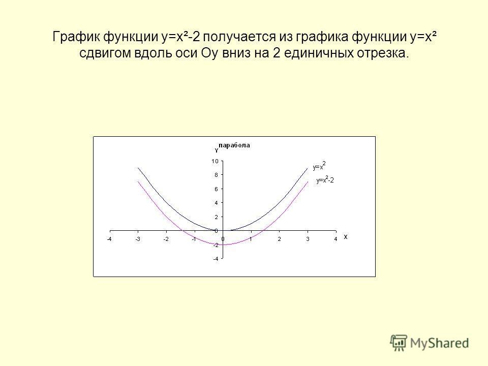 График функции у=х²-2 получается из графика функции у=х² сдвигом вдоль оси Оу вниз на 2 единичных отрезка.
