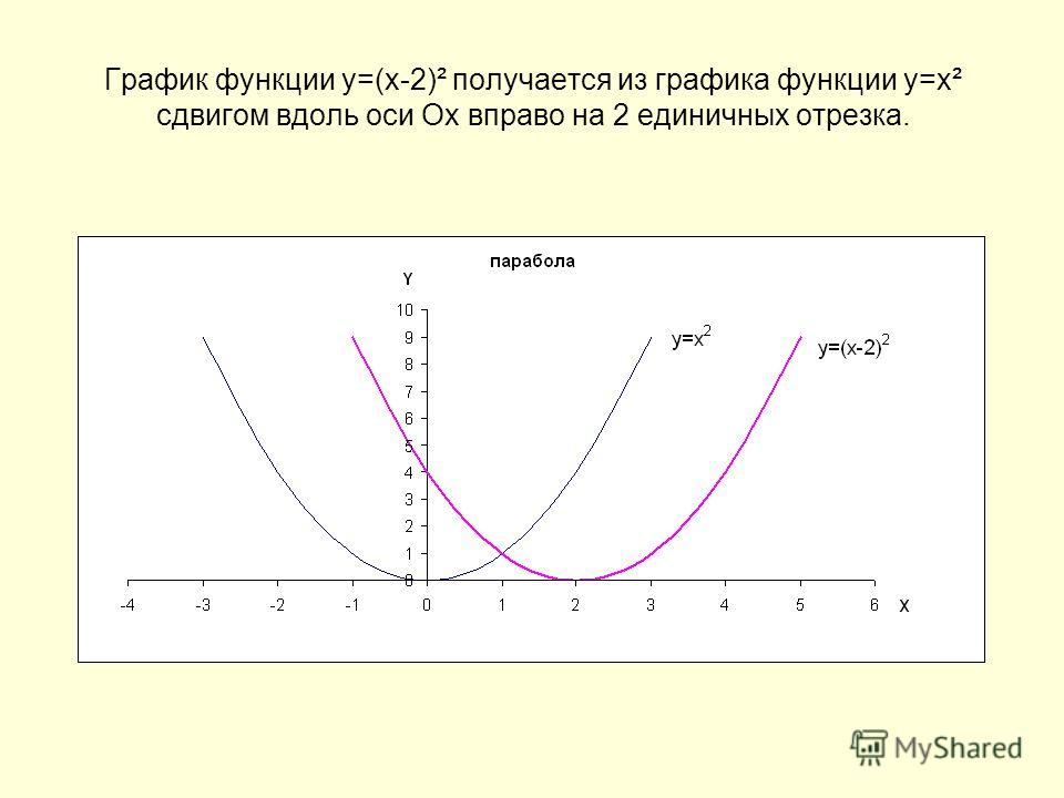 График функции у=(х-2)² получается из графика функции у=х² сдвигом вдоль оси Ох вправо на 2 единичных отрезка.
