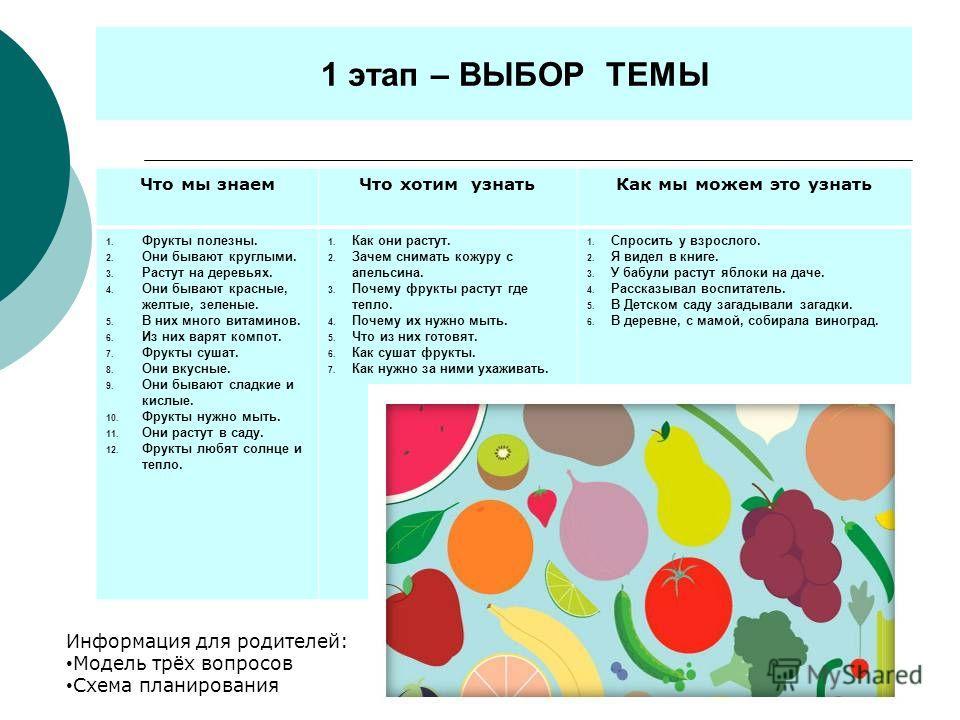 1 этап – ВЫБОР ТЕМЫ Что мы знаемЧто хотим узнатьКак мы можем это узнать 1. Фрукты полезны. 2. Они бывают круглыми. 3. Растут на деревьях. 4. Они бывают красные, желтые, зеленые. 5. В них много витаминов. 6. Из них варят компот. 7. Фрукты сушат. 8. Он