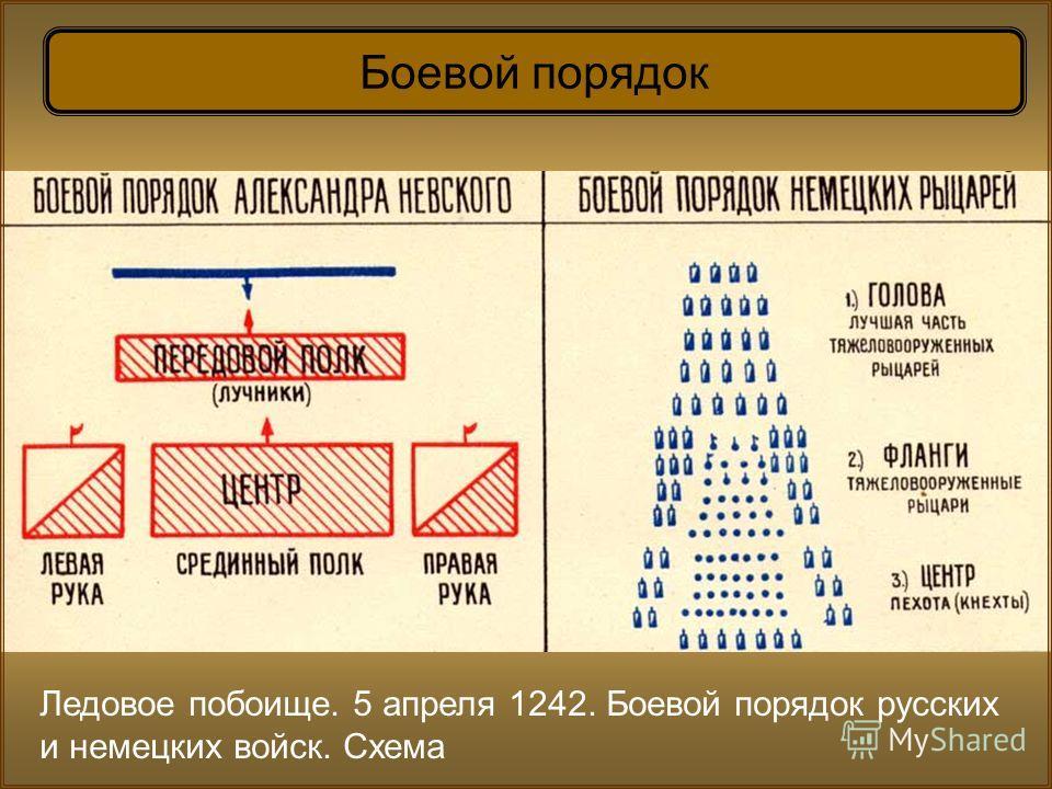 Ледовое побоище. 5 апреля 1242. Боевой порядок русских и немецких войск. Схема