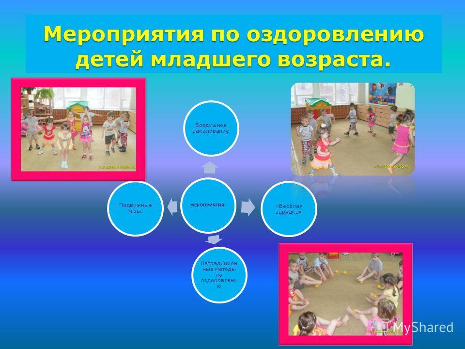 Мероприятия по оздоровлению детей младшего возраста. МЕРОПРИЯТИЯ. Воздушное закаливание «Весёлая зарядка» Нетрадицион ные методы по оздоровлени ю Подвижные игры.