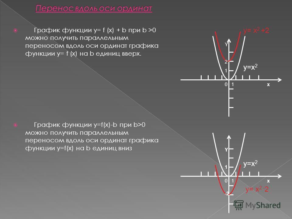 График функции y= f (x) + b при b >0 можно получить параллельным переносом вдоль оси ординат графика функции y= f (x) на b единиц вверх. График функции y=f(x)-b при b>0 можно получить параллельным переносом вдоль оси ординат графика функции y=f(x) на