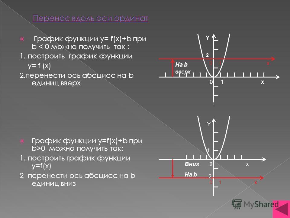 График функции y= f(x)+b при b < 0 можно получить так : 1. построить график функции y= f (x) 2.перенести ось абсцисс на b единиц вверх График функции y=f(x)+b при b>0 можно получить так: 1. построить график функции y=f(x) 2 перенести ось абсцисс на b