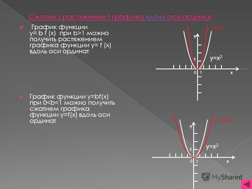 График функции y= b f (x) при b>1 можно получить растяжением графика функции y= f (x) вдоль оси ординат График функции y=bf(x) при 0