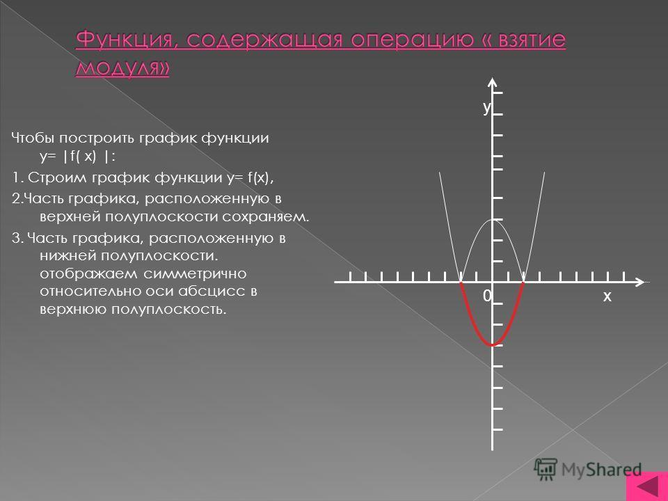 Чтобы построить график функции y= |f( x) |: 1. Строим график функции y= f(x), 2.Часть графика, расположенную в верхней полуплоскости сохраняем. 3. Часть графика, расположенную в нижней полуплоскости. отображаем симметрично относительно оси абсцисс в