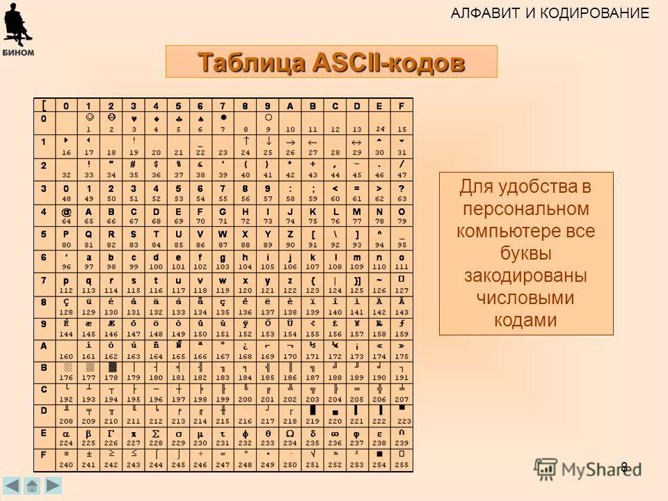 8 Таблица ASCII-кодов АЛФАВИТ И КОДИРОВАНИЕ Для удобства в персональном компьютере все буквы закодированы числовыми кодами Б.П.Сай ков, 09.06.