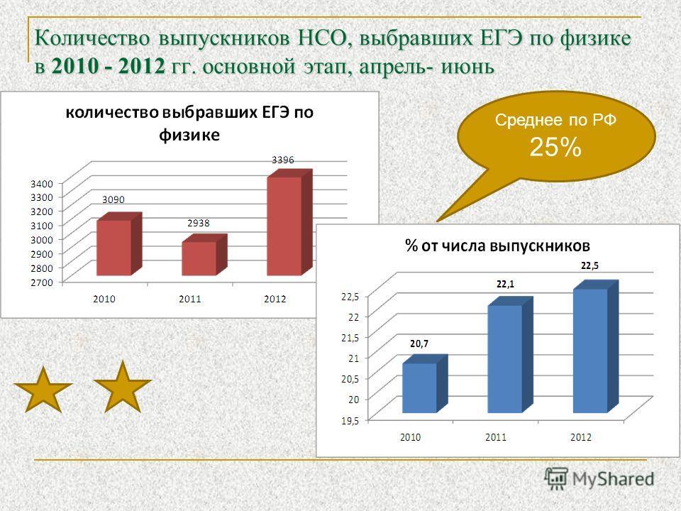Количество выпускников НСО, выбравших ЕГЭ по физике в 2010 - 2012 гг. основной этап, апрель- июнь Среднее по РФ 25%
