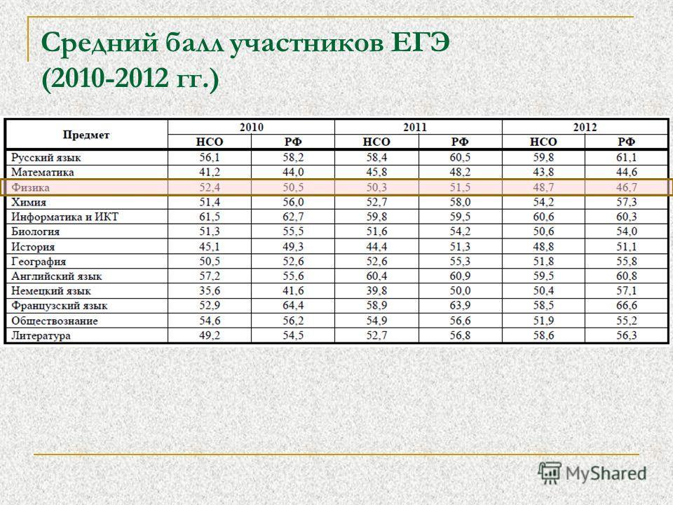 Средний балл участников ЕГЭ (2010-2012 гг.)